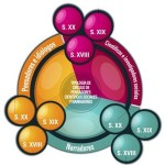 Gráfico Sociología y Ciencias Sociales. Círculos de pensadores, ideólogos, científicos sociales y narradores