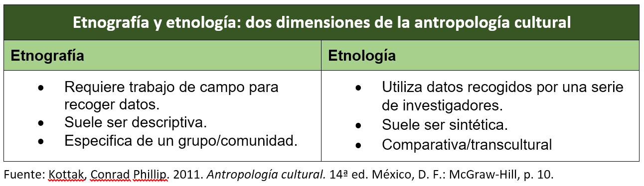 T01_Etnografía y etnología